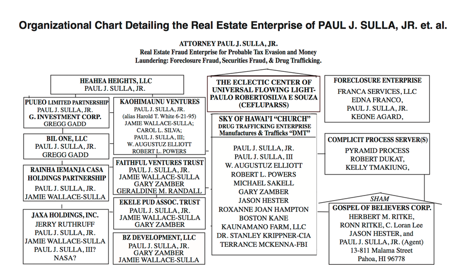 Chart-Real-Estate-Enterprise-of-Sulla(1)(1)