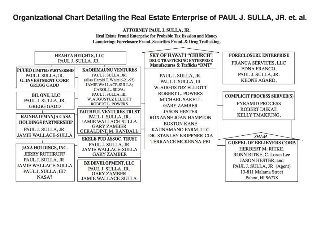 Real Estate Enterprise Chart